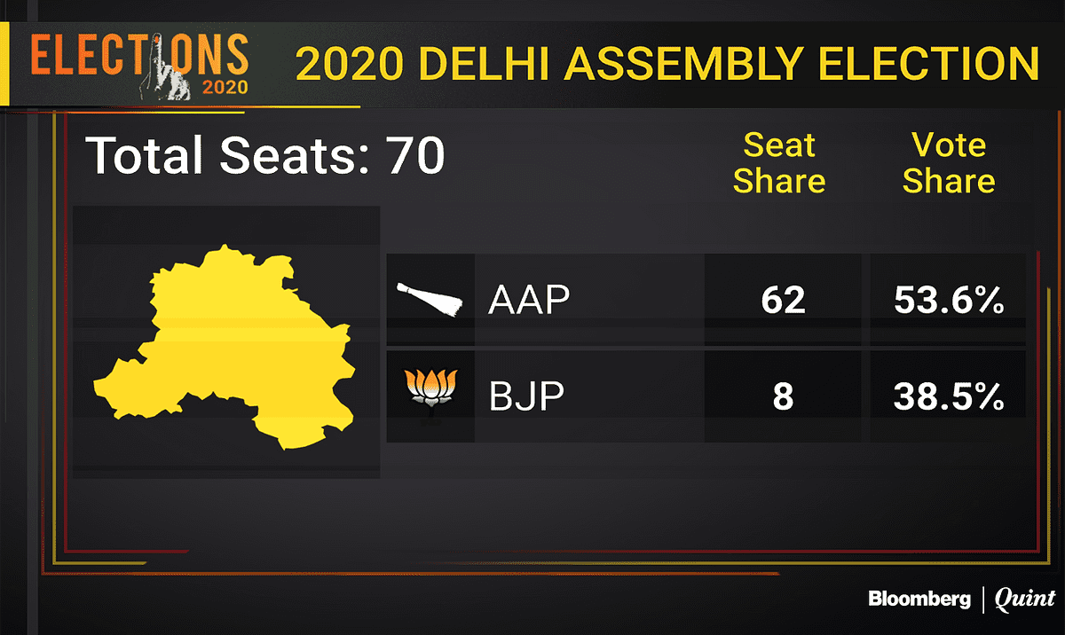 And the Delhi elections results are out!!