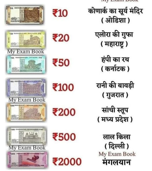 Know about Pictures on new Indian currency notes || world heritage sites on Indian currency